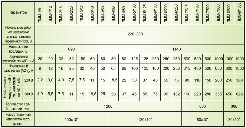 Нереверсивные контакторы без оболочки и теплового реле пмл-7100, пмл-7101, пмл-7102, пмл-7103 и пмл-7104 служат для